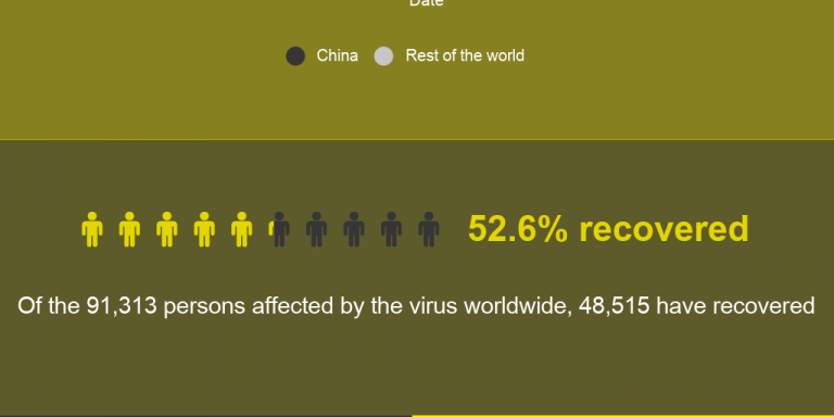 The spread of coronavirus by Dawn Dot Com - Infogram 3