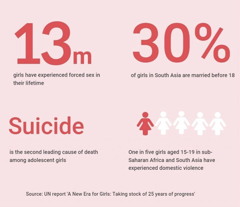Despite gains in education, violence against women and girls is not only common ... 3