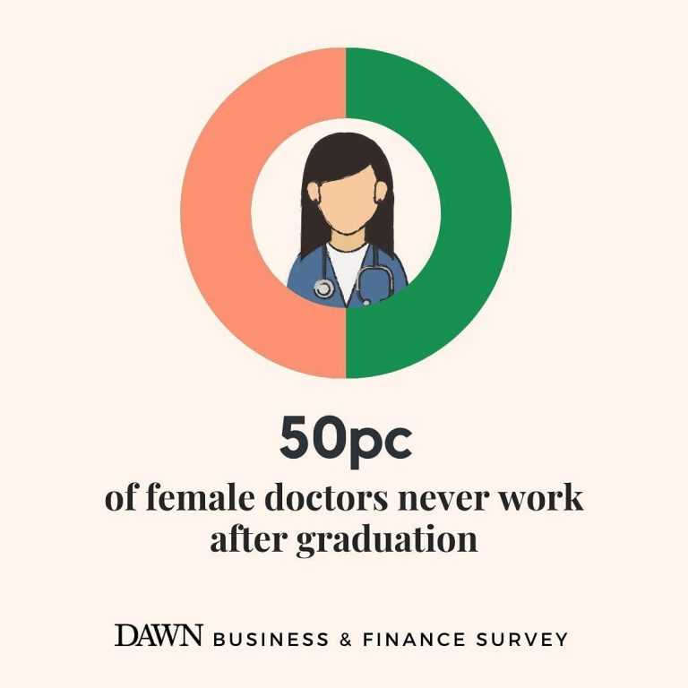 About 17pc of the men who filled out the survey feel that female members should ... 3