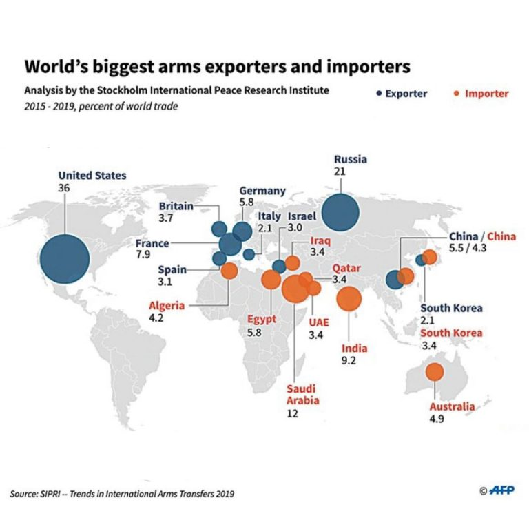 Worldwide major arms exports have increased on growing demand from countries in ... 3