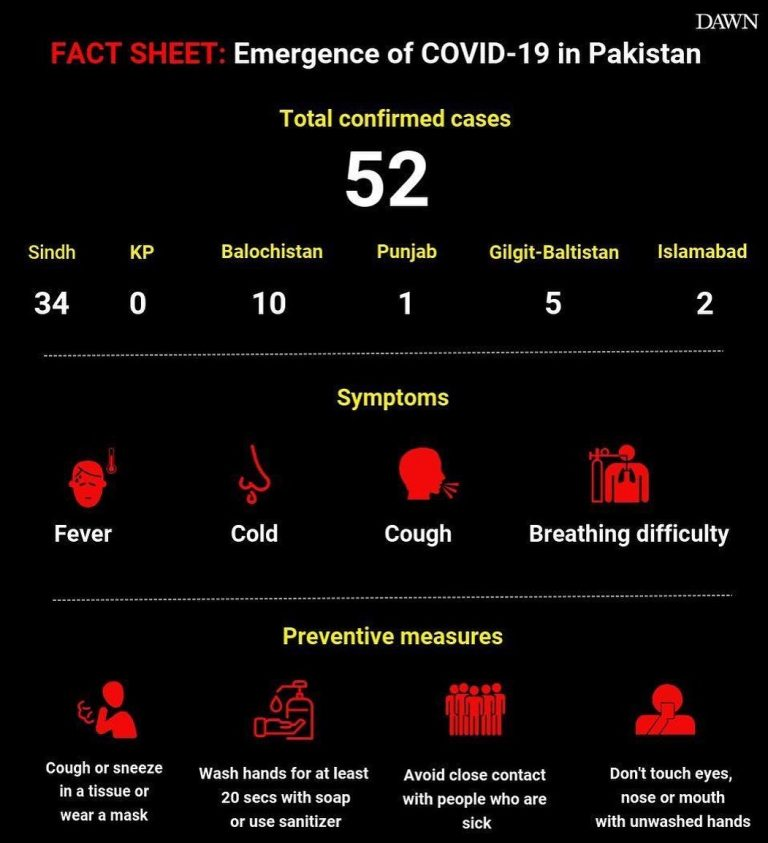 The total number of cases in Pakistan jumped from 39 to 52 on Sunday after 17 ne... 3
