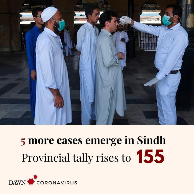 The number of coronavirus cases in Sindh has risen to 155.  Spokesperson for the... 3