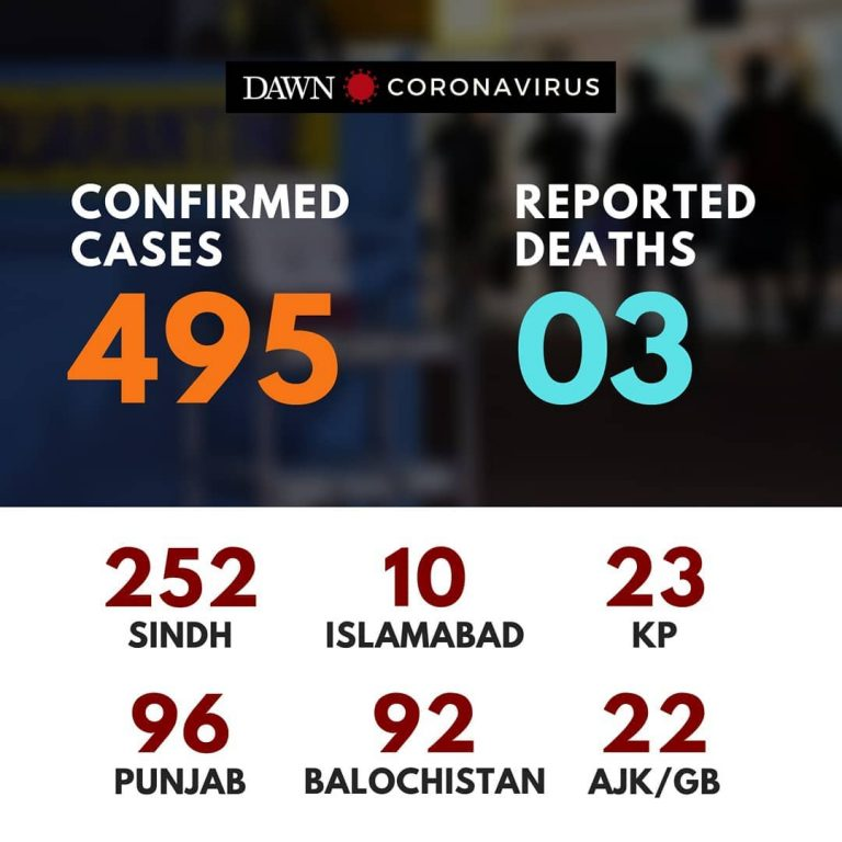 So far, 495 cases of #coronavirus have been reported in Pakistan; 3 have recover... 3