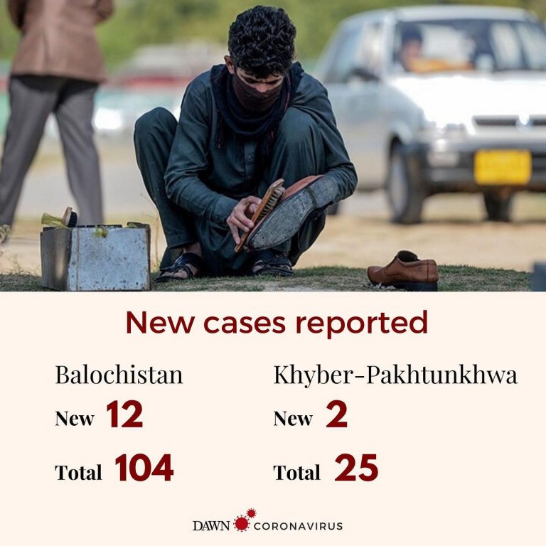New cases have been reported in Balochistan and Khyber-Pakhtunkhwa.  #DawnToday 3
