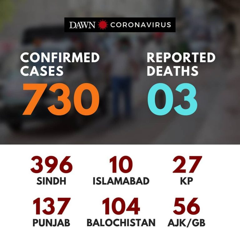 According to latest updates, 730 cases of #coronavirus have been reported in Pak... 3
