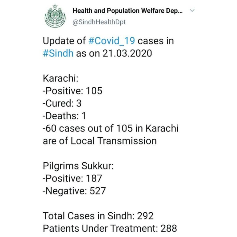 The number of confirmed coronavirus cases in Sindh is 292, not 396 as previously... 3