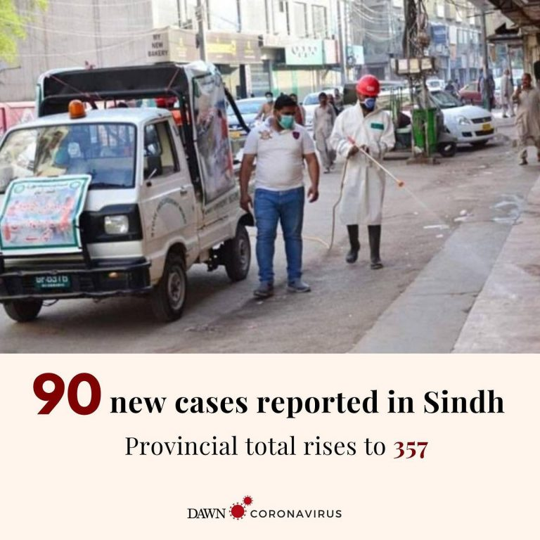 90 new coronavirus cases have been confirmed in Sindh, taking the provincial tal... 3
