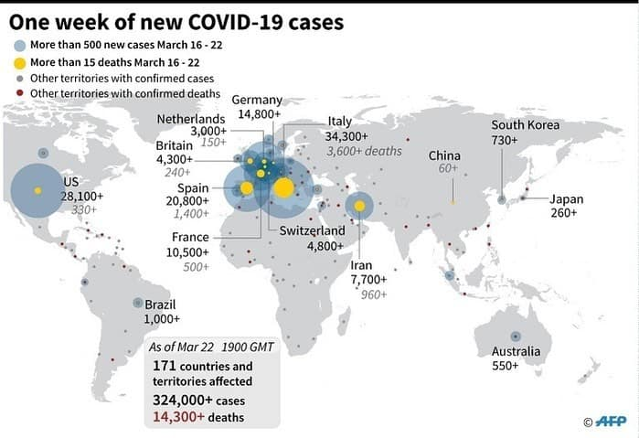 One week of new Covid-19 cases across the world. Graphic by AFP.  #DawnToday 3
