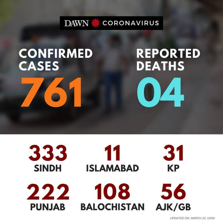 According to latest updates, 761 cases of #coronavirus have been reported in Pak... 3
