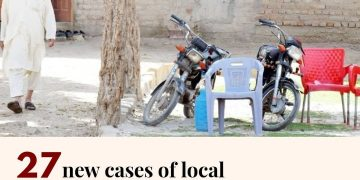 27 new cases have been confirmed in Sindh including 21 cases of local transmissi... 15