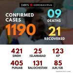 "Three new cases were confirmed in Punjab, taking the provincial tally to 408.  ""... 5"