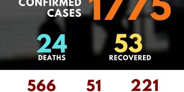According to latest updates, 1775 cases of #coronavirus have been reported in Pa... 3