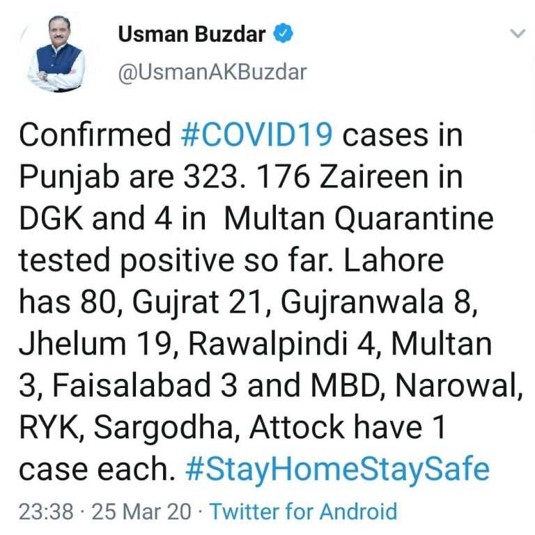 11 new cases of #coronavirus have been confirmed in Punjab, taking the provincia... 1
