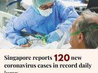 Singapore's health ministry has confirmed 120 more coronavirus cases, the highes... 12