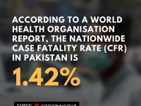 A World Health Organisation report said the nationwide case fatality rate for th... 37