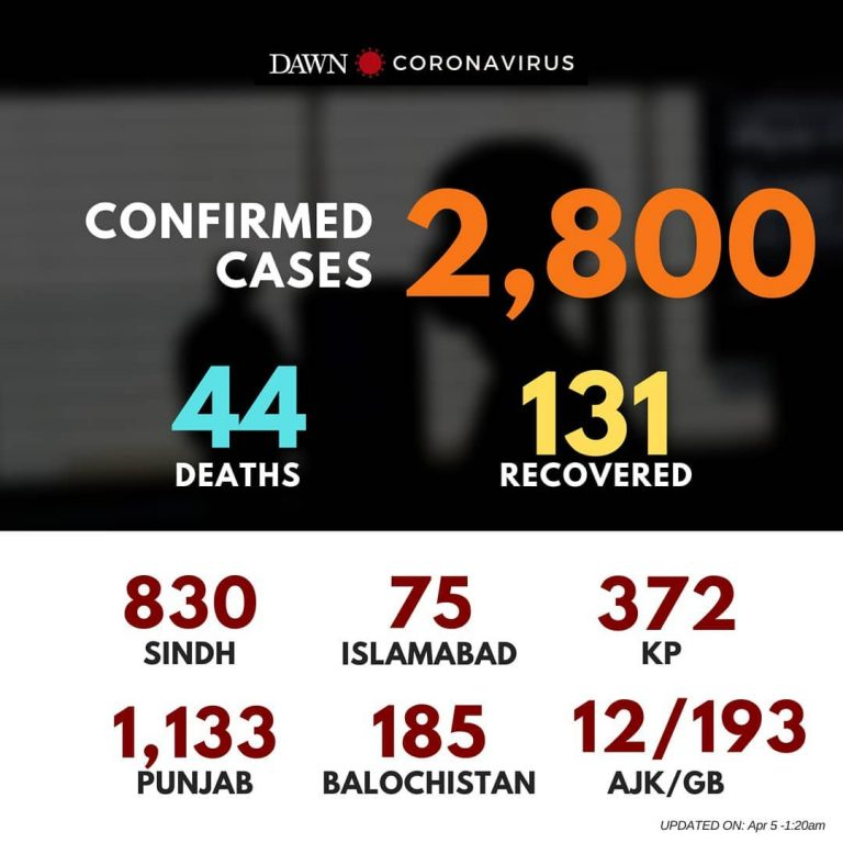 According to latest updates, 2,800 cases of #coronavirus have been reported in P... 3