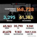 According to latest updates, 168,728 cases of #coronavirus have been reported in... 5