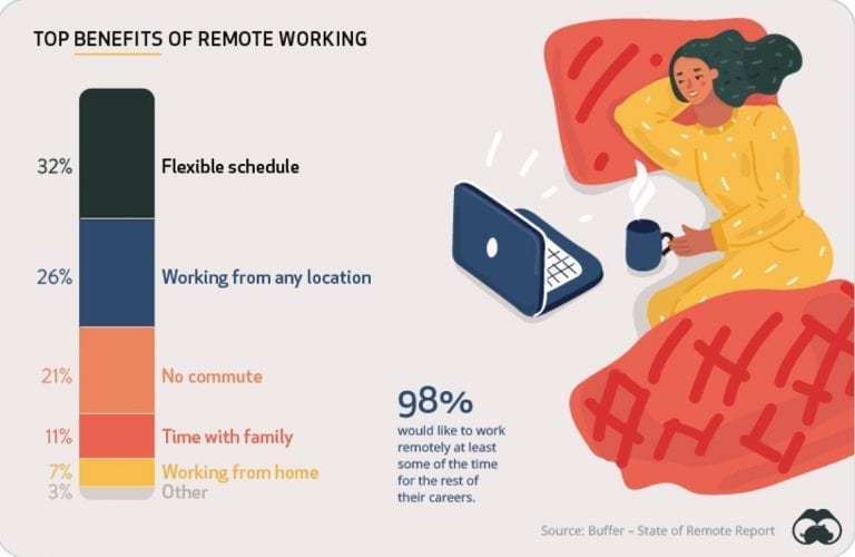 What employees really think about remote working.   Via @worldeconomicforum   #D... 3
