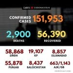 According to latest updates, 151,953 cases of #coronavirus have been reported in... 5