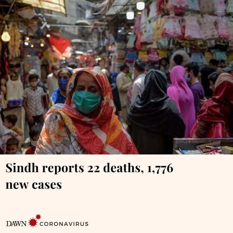 Sindh has reported 1,776 additional cases of the novel coronavirus, taking the p... 3