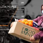 Covid's Other Victim: The Global Food System