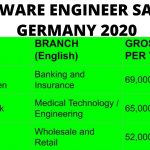 Software Developer Salary in Germany 2020 | Software Engineer Salary in Germany | Pakistani YouTuber