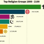 Population Growth by Religion (1800-2100 Projection inshaAllah)
